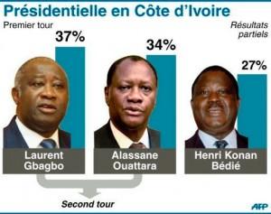 Environ 5,7 millions d`électeurs ont départager 14 candidats, dont les trois ténors de la politique ivoirienne : le président sortant Laurent Gbagbo (65 ans), l'ex-chef de l'Etat Henri Konan Bédié (76 ans) et l'ancien Premier ministre Alassane Ouattara (68 ans).